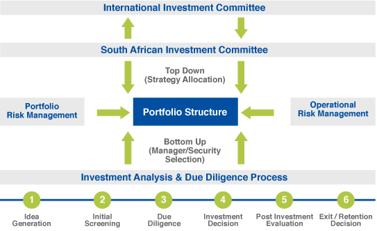 Post investment process universal investments holdings inc